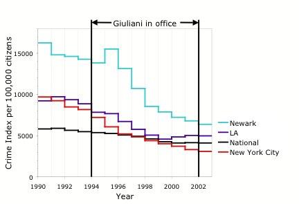 График из Википедии, составлен на основе данных ФБР
