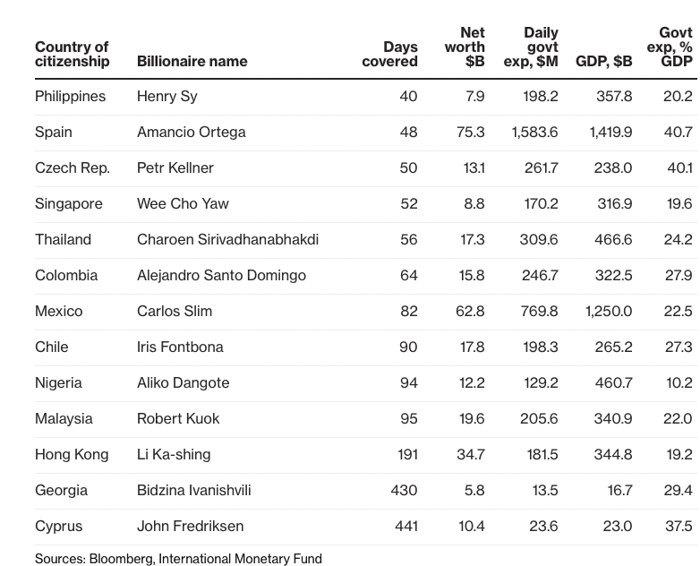 Состояния Рината Ахметова хватит украинскому бюджету на36 дней