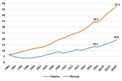 Графік 1. ВВП за ПКС на 1 особу, тис дол. США