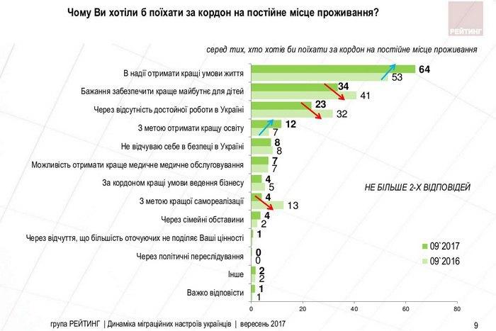 Неменее трети украинцев хотелибы навсегда уехать заграницу— Опрос