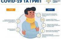 МОЗ попередило про наслідки одночасного зараження грипом і ковідом