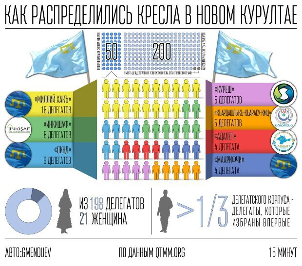 Инфографика сайта 15minut.org