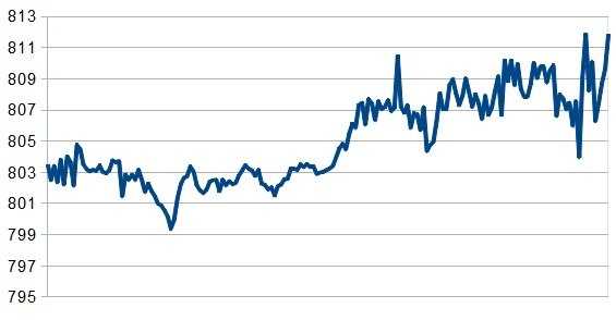 В гривнах за $100 с начала 2012 года, данные НБУ