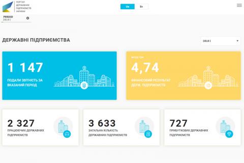 Мінекономіки запустило портал ProZvit зі звітами держпідприємств