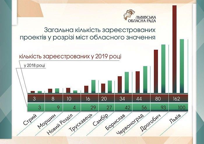 Інформація про кількість зареєстрованих заявок у розрізі міст обласного значення