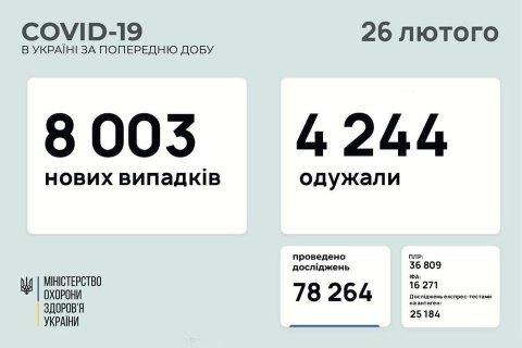За сутки в Украине зафиксировали 8 003 новых случая ковида