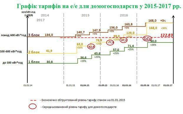 Двухлетний график повышения тарифов на свет для населения