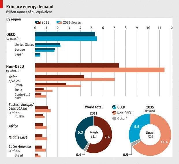 Как изменится потребление энергии по странам