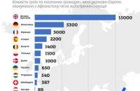 З початку загострення в Афганістані до України евакуювали понад 650 осіб