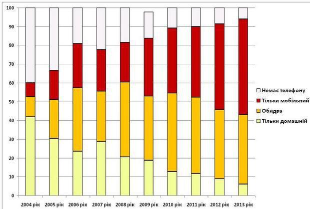 Динаміка використання телефонного зв'язку в Україні