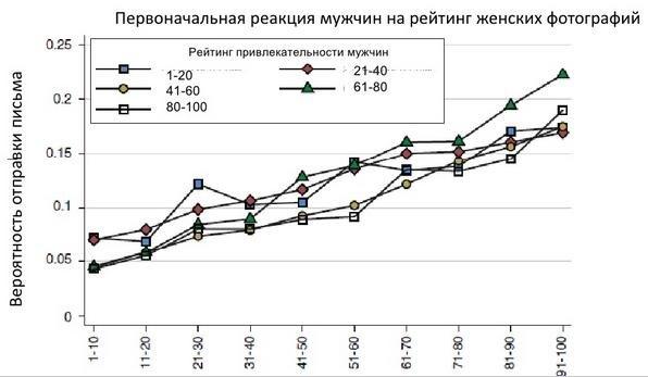 Горизонтальная ось на графике выше - рейтинг привлекательности женщин