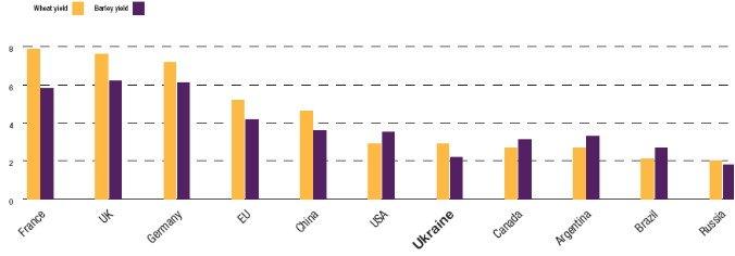 Рис. 1. Средний урожай пшеницы (слева) и ячменя (справа) (тонн с гектара), 2005-2010 гг.