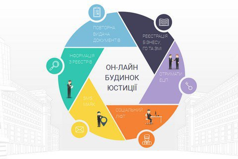 Минюст запустил услугу по онлайн-регистрации юрлиц