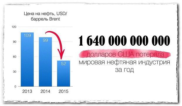 Мировой нефтяной рынок—это игра даже не на миллиарды долларов, это игра на сотни миллиардов и триллионов настоящих американских долларов.