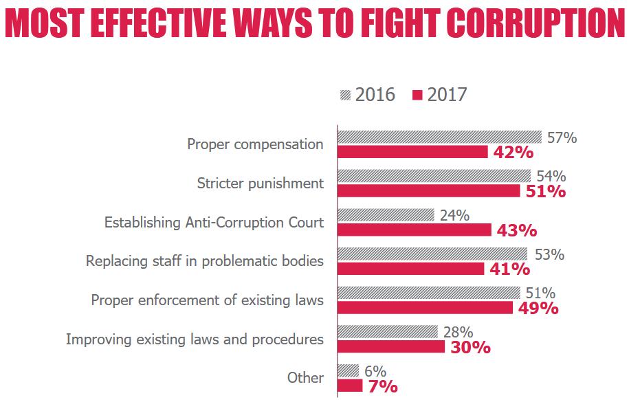 Неменее 90% уполномоченных бизнеса сталкивались скоррупцией в минувшем 2017-ом году