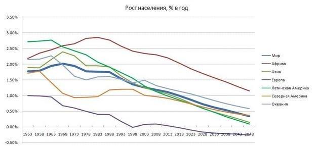 Рост населения постепенно замедляется во всех регионах планеты и, согласно прогнозу ООН, этот процесс продолжится и дальше.