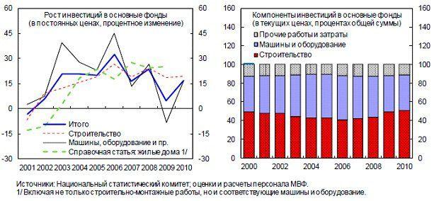Доля строительства в общем объёме инвестиций увеличивалась во второй половине 00-х за счёт машин и оборудования. Источник графика – отчёт МВФ «Беларусь: документ по отдельным вопросам», опубликованный в 2011 году.