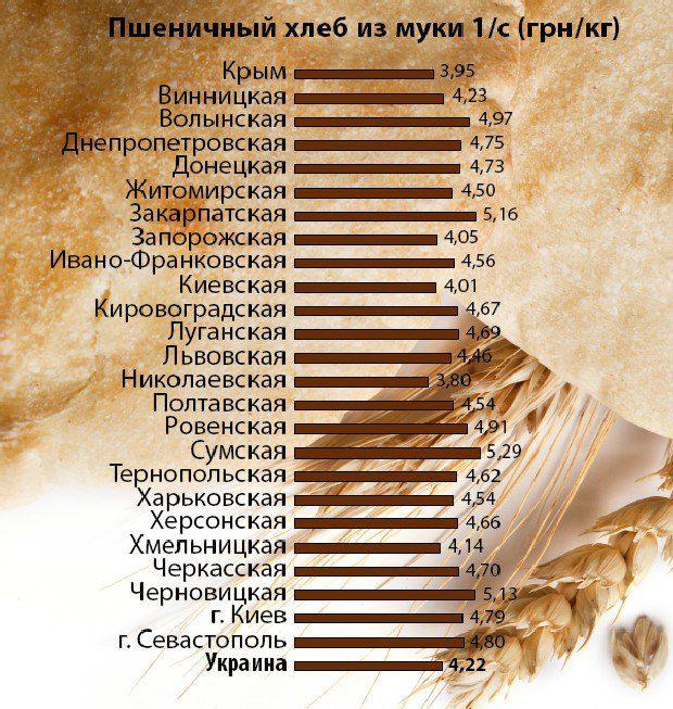 Источник: Минэкономразвития