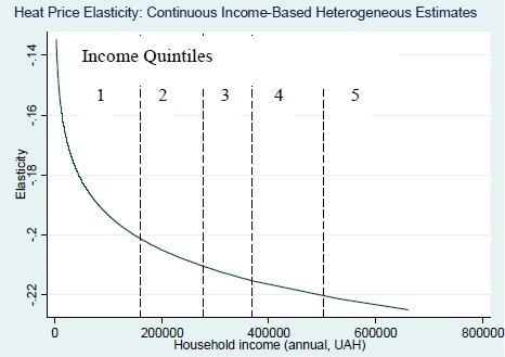 Эластичность спроса при росте тарифов на тепло для разных групп населения с разными доходами