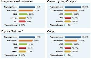 Результати всіх exit polls