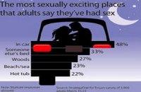 Автомобиль - лучшее место для секса для американцев