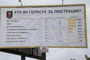 В закон о люстрации добавили категорию чиновников