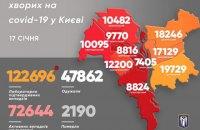 За минулу добу у Києві виявили 793 хворих на коронавірус