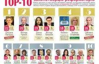 РПР опубликовал свежий рейтинг депутатов-реформаторов