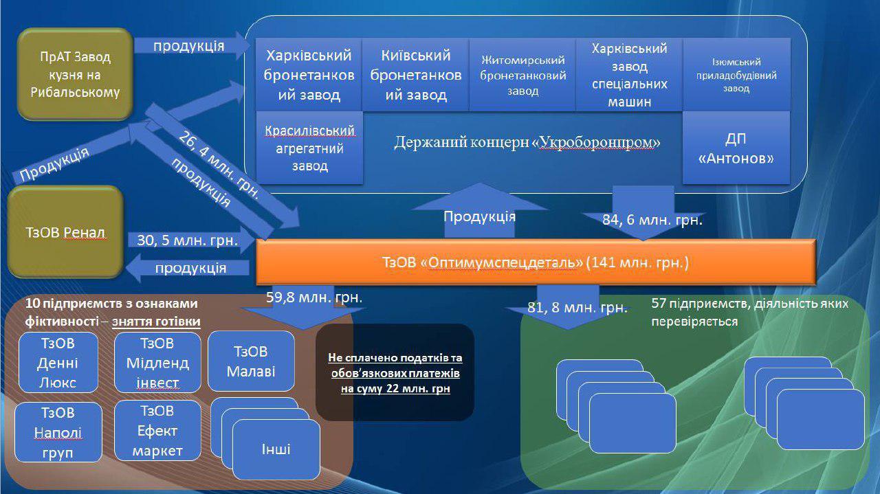 Луценко: Часть деталей для ВСУ поставляют контрабандой изРФ, это качественно