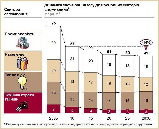 Динамика потребления газа для основных секторов в 2010-2030 годах (с учетом энергоэффективности)