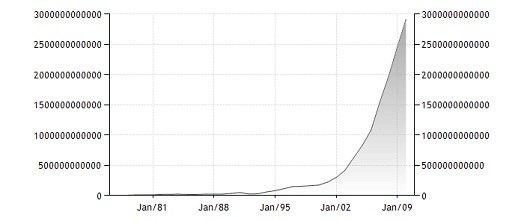 Золотовалютные резервы Китая в 2000-е выросли более чем в 10 раз