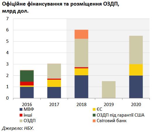 НБУ рассчитывает в 2020г  получить новейшую  программу МВФ