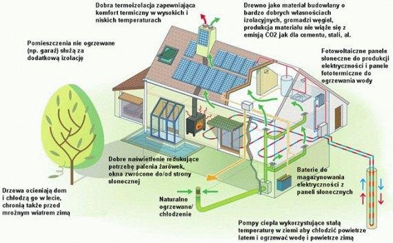 Схема енегроефективного дому на сайті однії з польских фірм