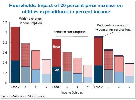 Домохозяйства: влияние 20% роста тарифов на расходы в процентах от доходов. Первая группа данных - без изменения потребления. Затем - снижение потребления. Третья группа данных - снижение потребления плюс потеря потребительских излишков.