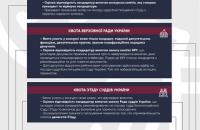 Судова реформа 2.0 Частина 2. Конституційний суд України