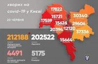 У Києві зафіксували 91 новий випадок ковіду