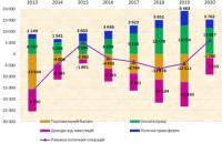Зовнішньо-економічні виклики в період пандемії