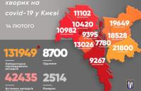 Коронавірус вже подолали 87 тисяч киян
