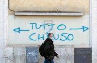В Італії за добу виявили ще півтори тисячі випадків COVID-19, померли 133 людини