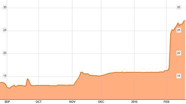 Рост курса доллара к гривне с сентября 2014 года