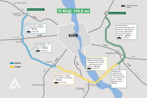 """Строительство Киевской объездной дороги вывели из-под действия закона о """"Прозорро"""""""
