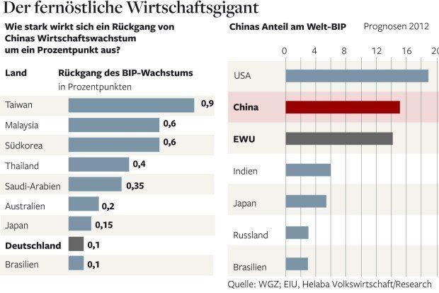 Дальневосточный экономический гигант: снижение темпов роста ВВП (левый график, предпоследняя страна полужирным шрифтом - Германия, между Бразилией и Японией) и доля Китая в мировом ВВП (сверху вниз идут США, Китай и Евросоюз, затем Индия, Япония, Россия и Бразилия)