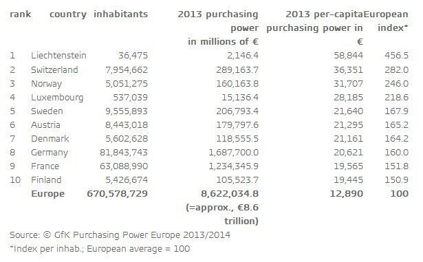 Топ-10 стран Европы по покупательной способности граждан