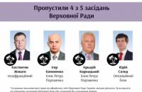 """В топ депутатов-прогульщиков вошли соратники Ляшко, - """"Чесно"""""""