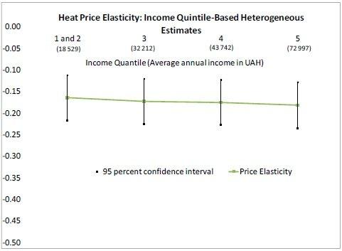 Эластичность тарифов на отопление