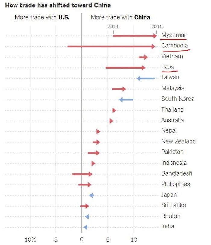 Корреляция темпов роста торговли с Китаем и внешнеполитической ориентации стран ЮВА.