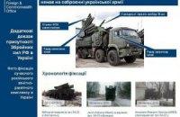 Британия выпустила пособие по распознаванию российских ЗРК на Донбассе