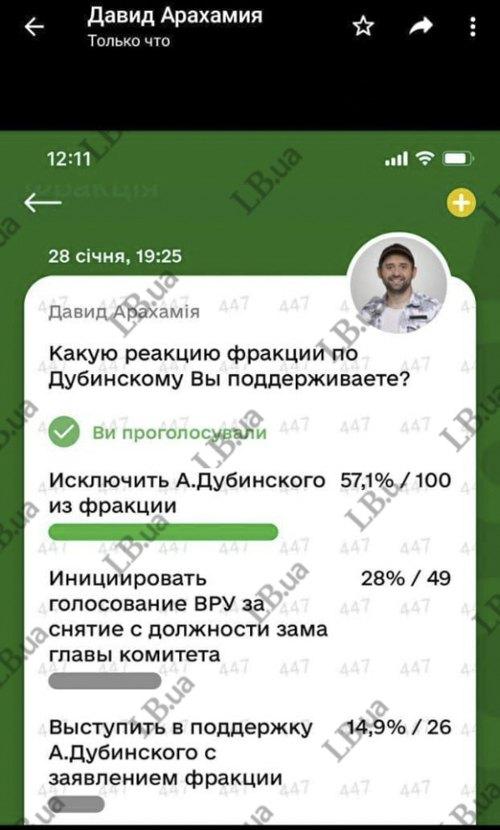 """100 """"слуг народу"""" підтримали виключення Дубінського з фракції, – ЗМІ"""
