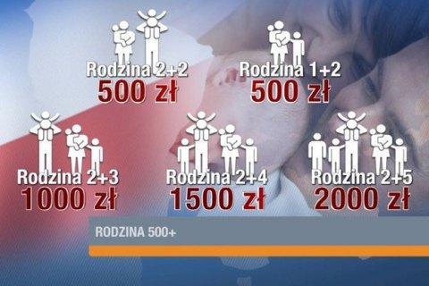 4,5 тыс. детей украинских мигрантов получают пособие от правительства Польши