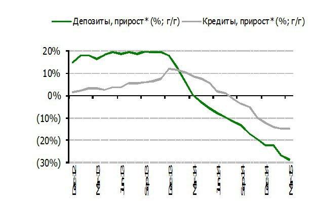 Данные за 2014-1кв15 даны без учета влияния девальвации